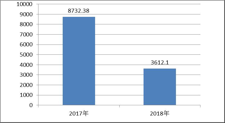 圖1:收、支決算總計變動情況圖.png
